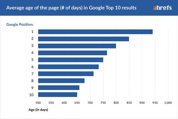 The importance of SEO during the pandemic | Istomedia web development, SEO copywriting services