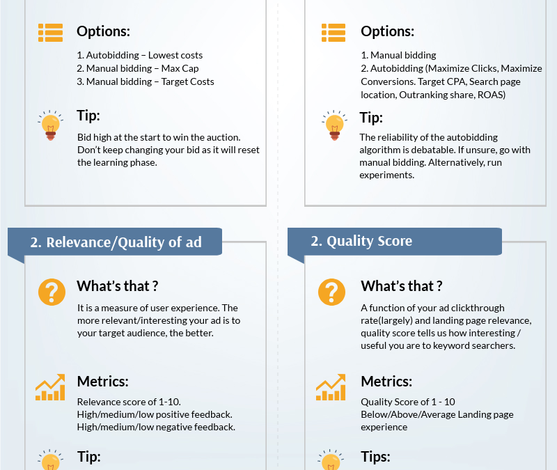 Infographic: Google Ads vs Facebook ads